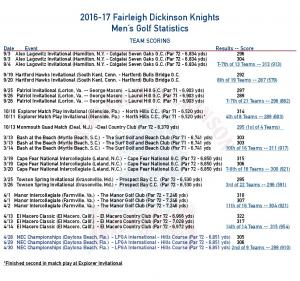 2016-17 Fairleigh Dickinson Knights Men's Golf Statistics