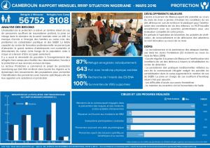 Cameroon_RRRP_Monthly Dashboards_MAR ... - UNHCR Data Portal