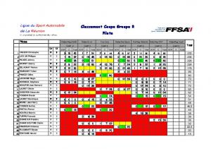 Class Coupe Groupe R Pilote 6-7