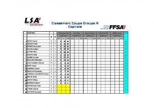 Classement Coupe Groupe N Copilote
