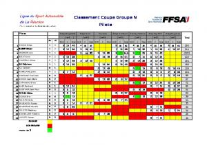Classement Coupe Groupe N Pilote