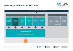 Germany – Shareholder Structure