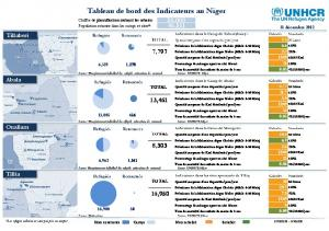 Niger Dashboard_french_v.11 - data.unhcr.org